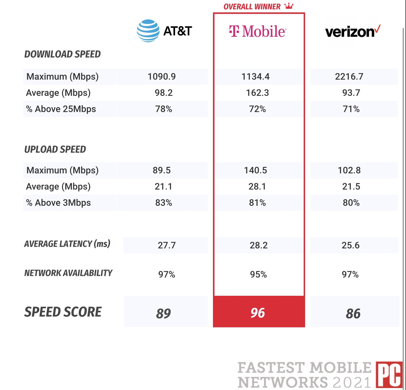 2021 PCMag network test Results