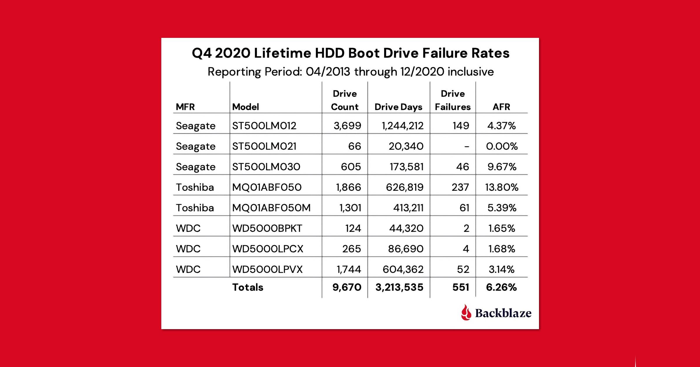 Backblaze Q2 2021 Stats