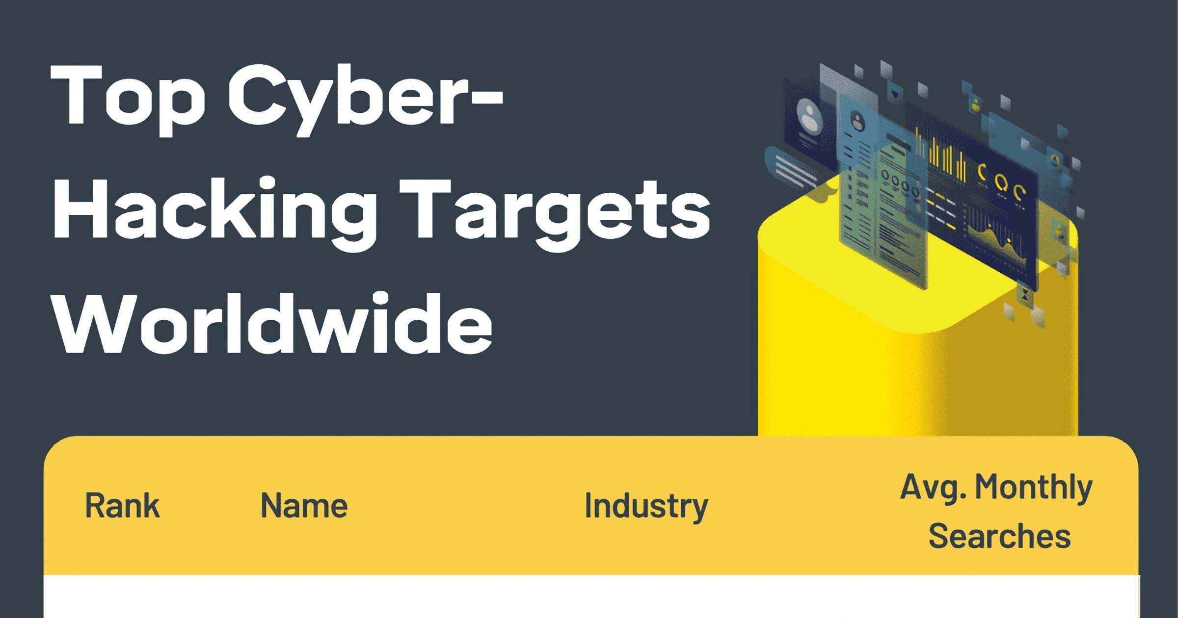 Top hacking targets worldwide
