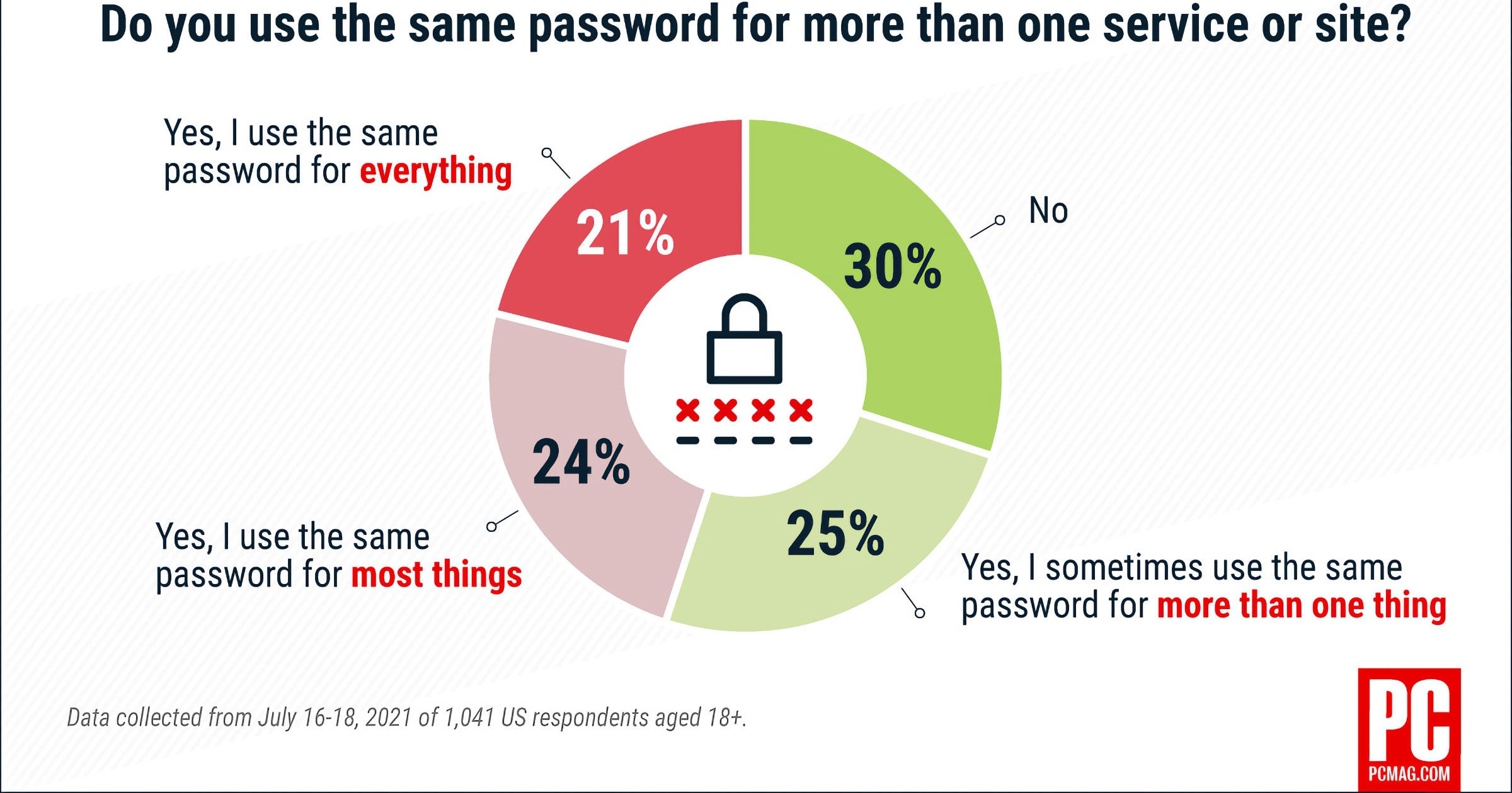 people use same passwords survey