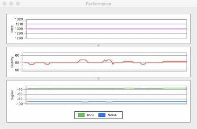 Wireless Diagnostics performance stable at 1300 next to router in morning